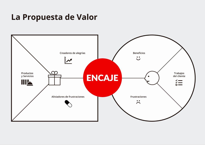 Diseñando la propuesta de valor : Resumen Libro [+ ejemplos]