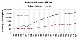 gráfico de Warren Buffet